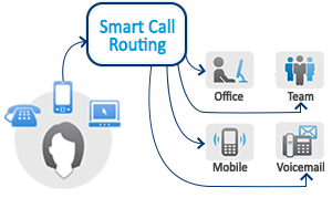 For the Top-class customer care services get in touch with smart call routing.
