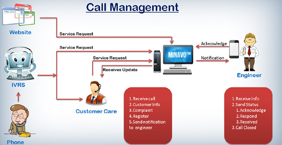 How Does Call Management System Proves worthy for Business Organizations?