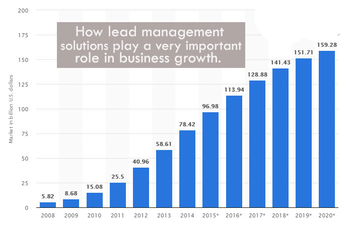 How Lead Management Solutions Play a very Important Role in Business Growth.